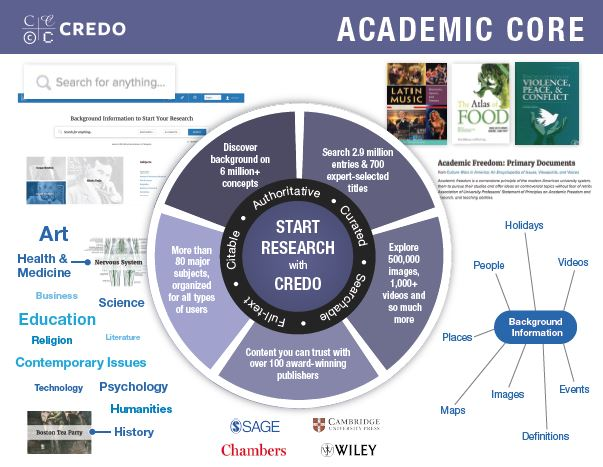 Academic Core Collection image