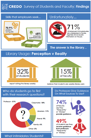 Survey of Students and Faculty