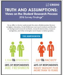2016 Survey: Student and Faculty Truths and Assumptions About the Research Process